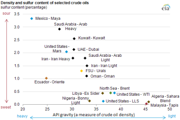 Crude oils have different quality characteristics