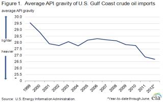 The Impact of U S  Crude Oil Production on Gulf Coast Crude