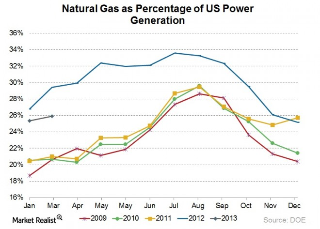 [Closed] DISCUSSION: How do rising US gas prices, gas-to-coal switching, and new rig counts influence each other?