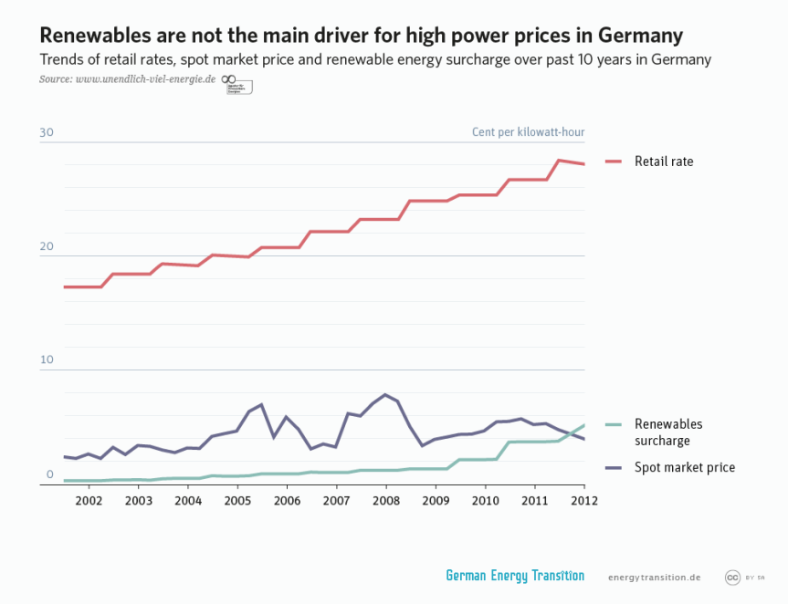 DISCUSSION: Why are German retail electricity pricesrising?