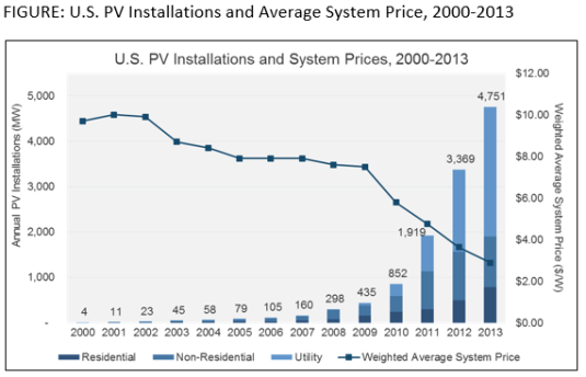 installations_sys_price_2013