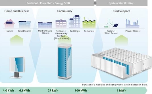 Panasonic Looks to California for Lessons on Solar-Storage Integration : Greentech Media