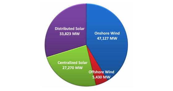 America's Largest Grid Operator: Massive Renewables Push Won't Be a Problem : Greentech Media