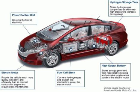 Are Hydrogen Fuel Cell Vehicles Dead On Arrival?