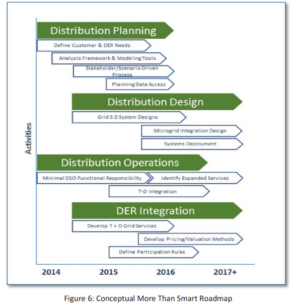 It's Official: California Moves Grid Planning Toward the Edge : Greentech Media