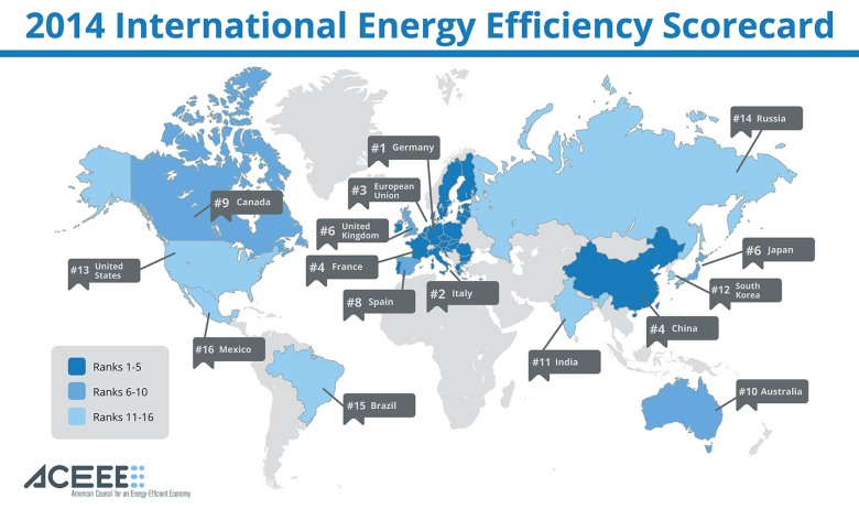International Efficiency Ratings | The Energy Collective