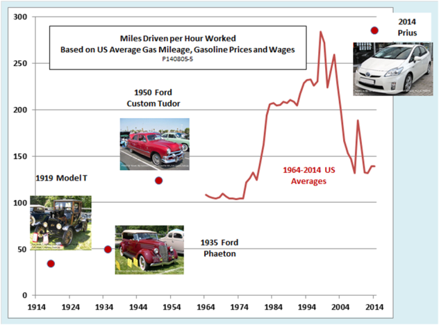 How Many Miles Can You Drive On An Hour's Wages? 100 Years In One Chart
