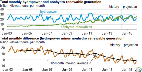 Renewables Rising: Wind, Solar, Geothermal and Biomass Will Top Hydropower in 2014 : Greentech Media