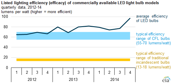 LED Efficiency Soars in 2014 : Greentech Media