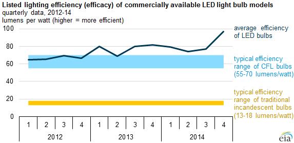 LED Efficiency Soars in 2014 : Greentech Media