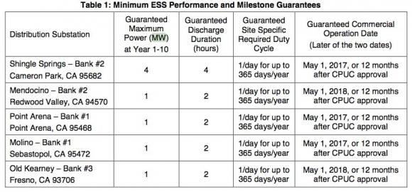 PG&E Takes Energy Storage to the Distribution Substation : Greentech Media