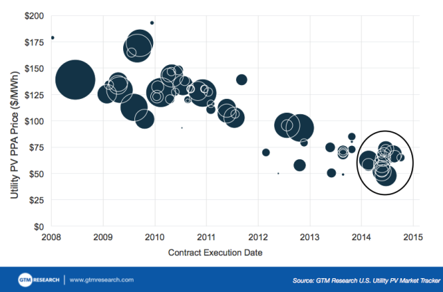 The One Chart That Shows Why 2014 Was a Breakthrough Year for Utility-Scale Solar in America : Greentech Media