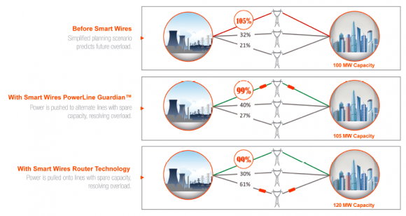 Smart Wires Clears Congestion and Allows More Renewables on the Transmission Grid : Greentech Media