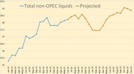 EIA Oil Production Numbers All Over The Place, Again | OilPrice.com