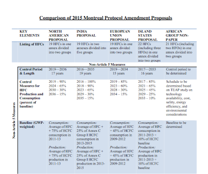 Amendment Proposals and Agreement on HFCs | The Energy Collective