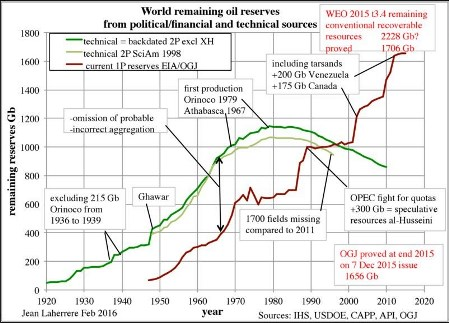 50% Of Proved Oil Reserves May Have Just Vanished